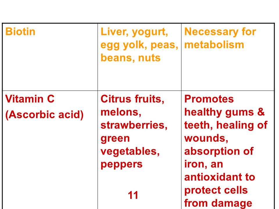 Biotin Liver, yogurt, egg yolk, peas, beans, nuts. Necessary for metabolism. Vitamin C. (Ascorbic acid)
