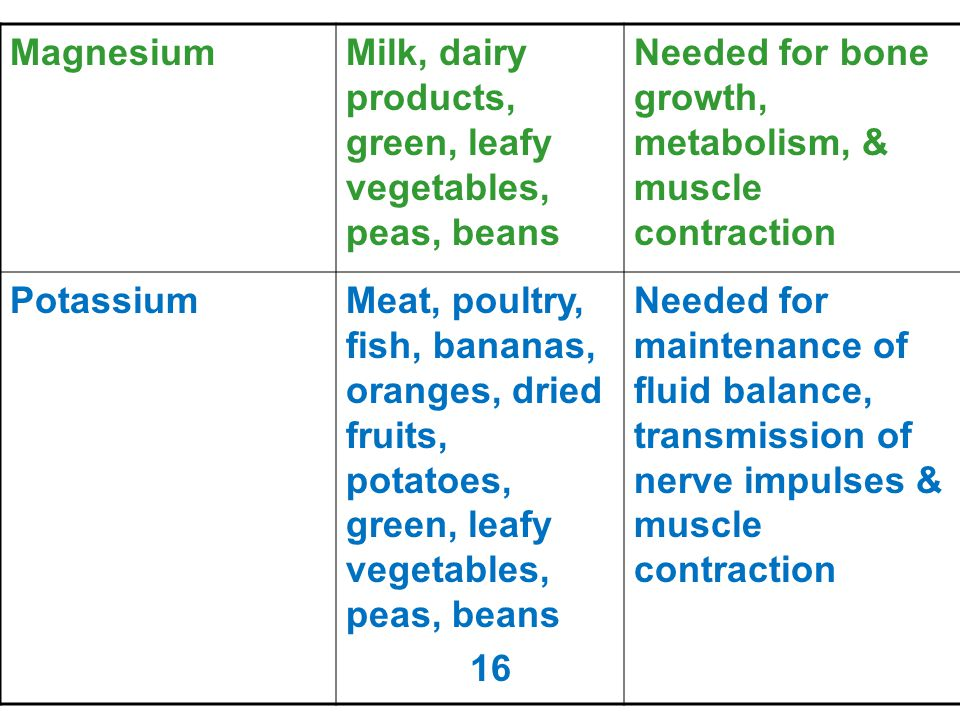 Magnesium Milk, dairy products, green, leafy vegetables, peas, beans. Needed for bone growth, metabolism, & muscle contraction.