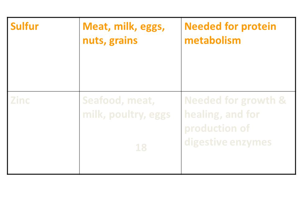 Sulfur Meat, milk, eggs, nuts, grains. Needed for protein metabolism. Zinc. Seafood, meat, milk, poultry, eggs.