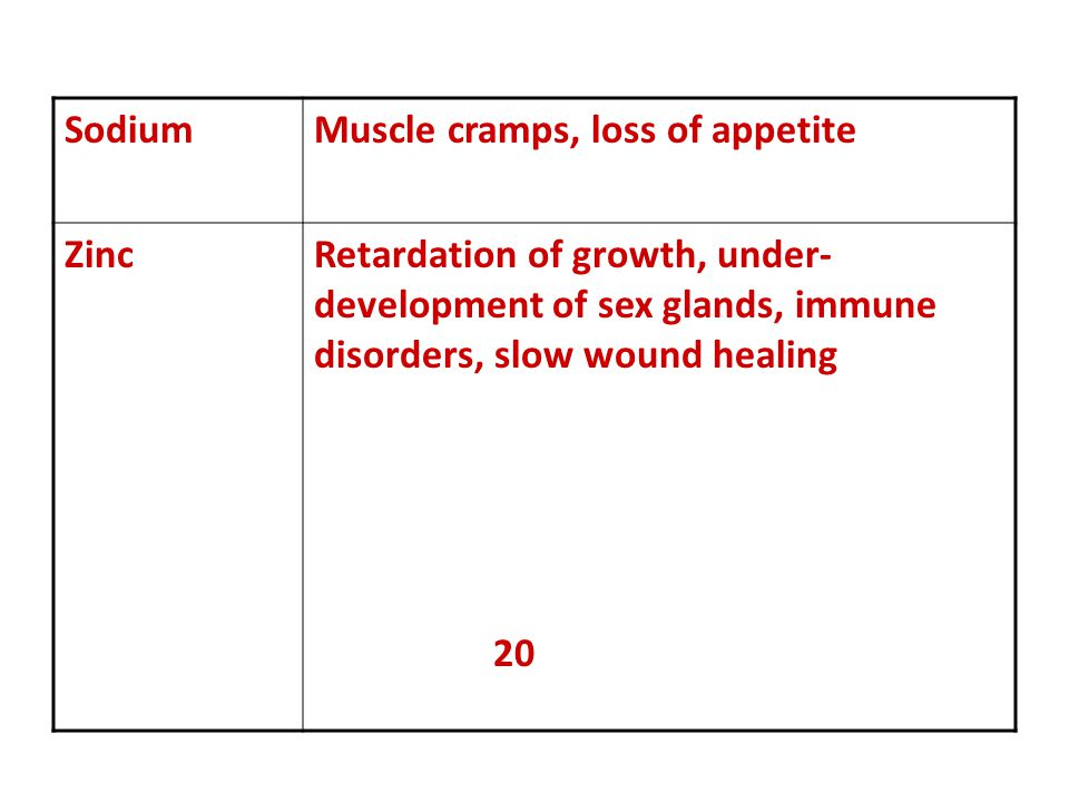 Sodium Muscle cramps, loss of appetite. Zinc. Retardation of growth, under-development of sex glands, immune disorders, slow wound healing.