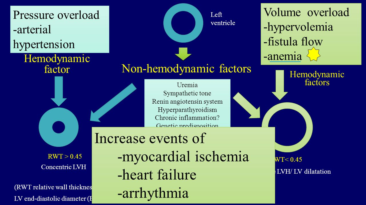 Non-hemodynamic factors