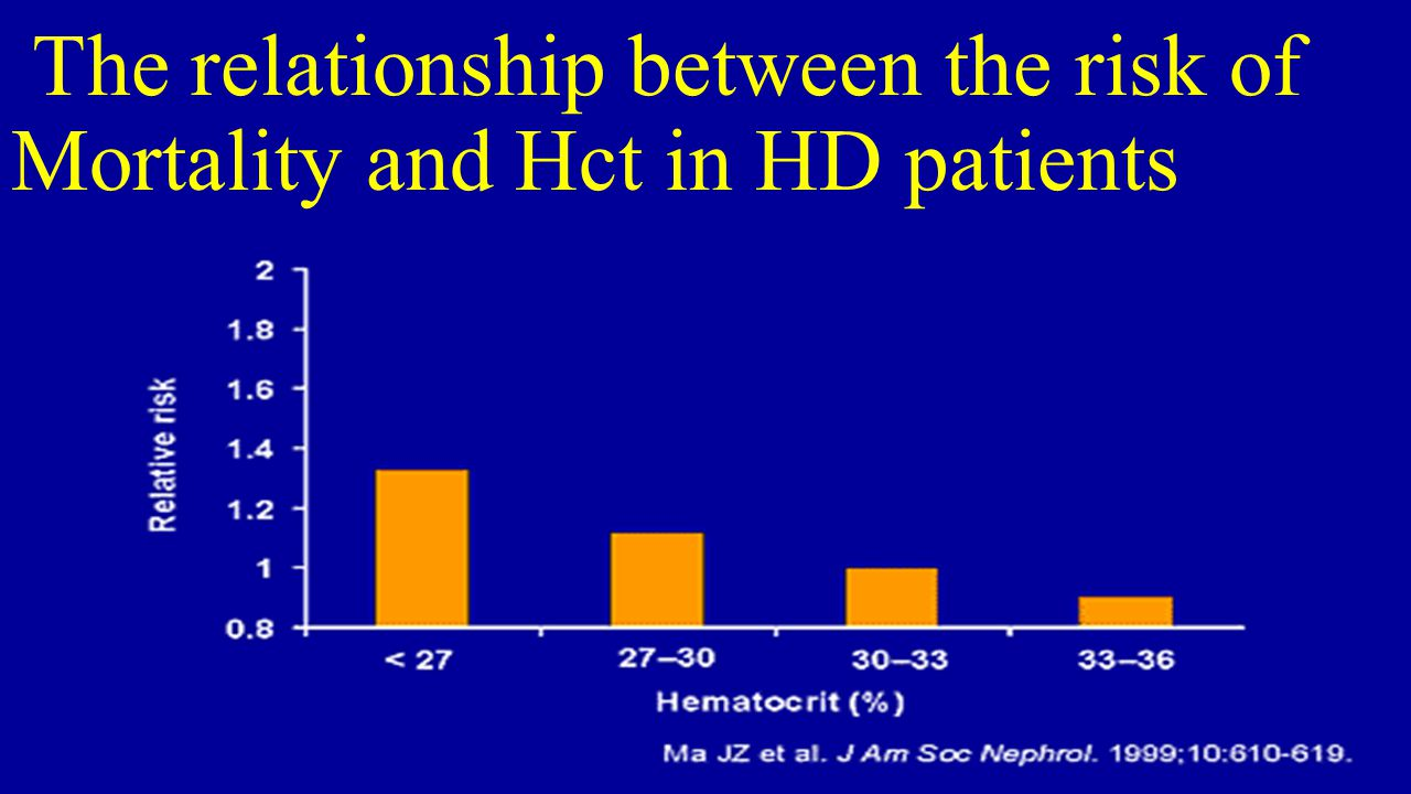 what is the relationship between tonicity and hct