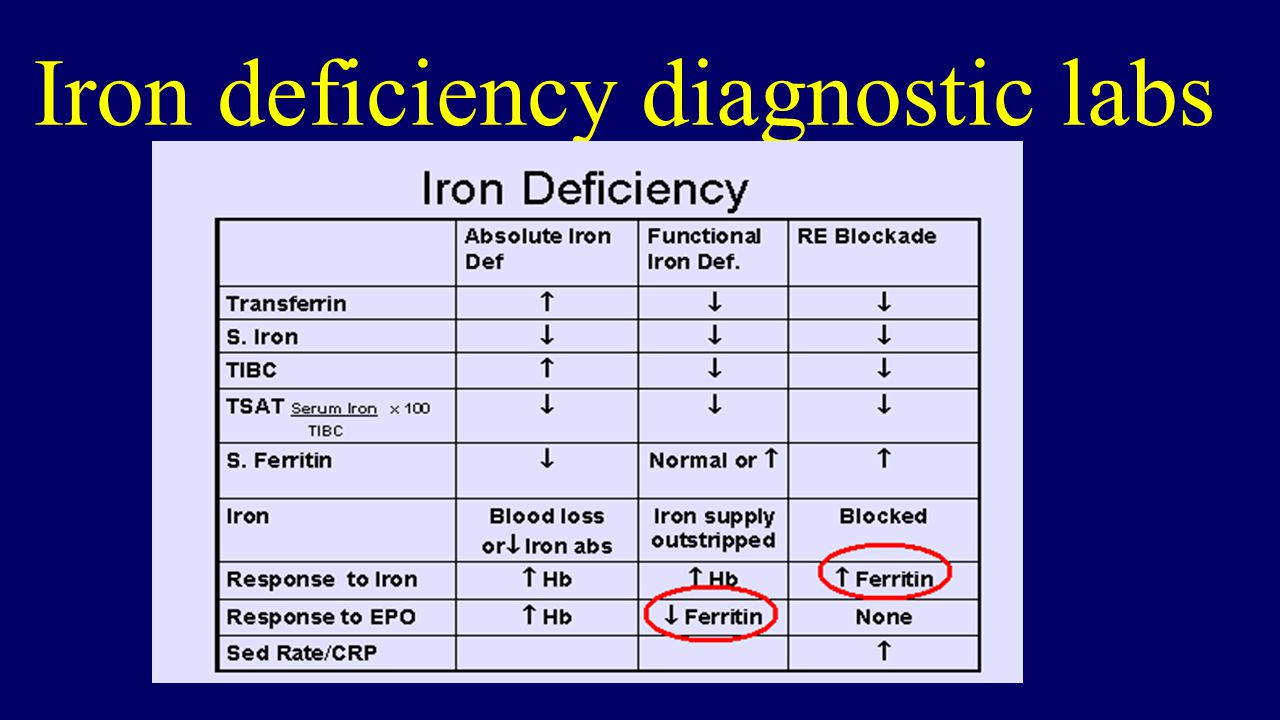 Iron deficiency diagnostic labs