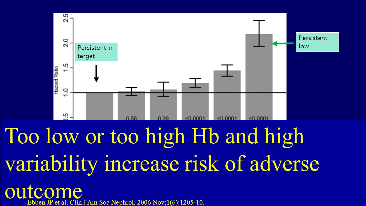 Persistent low Persistent in target. Too low or too high Hb and high variability increase risk of adverse outcome.