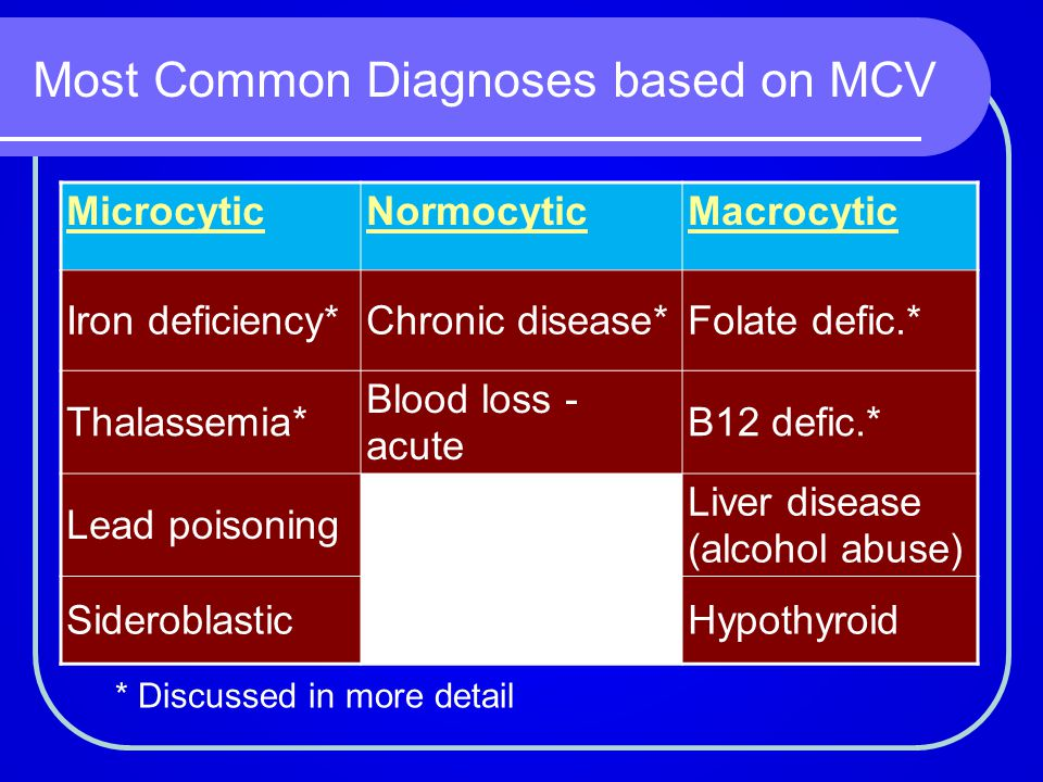 Most Common Diagnoses based on MCV