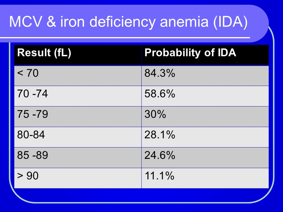 MCV & iron deficiency anemia (IDA)