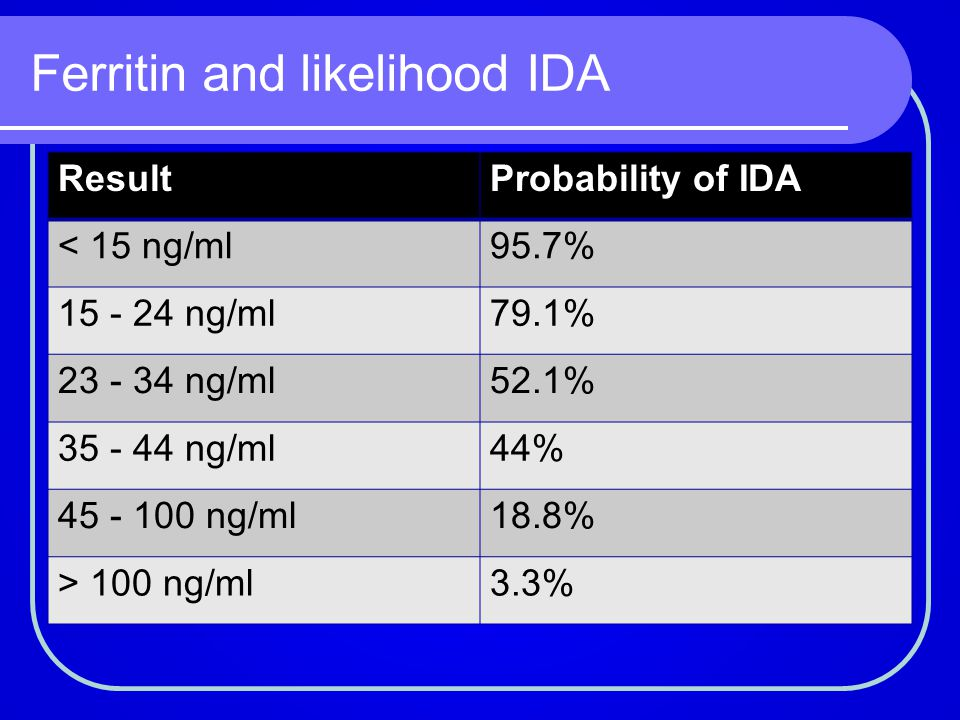 Ferritin and likelihood IDA