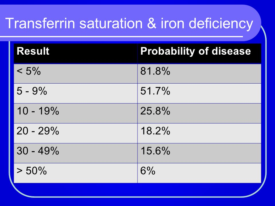 Transferrin saturation & iron deficiency