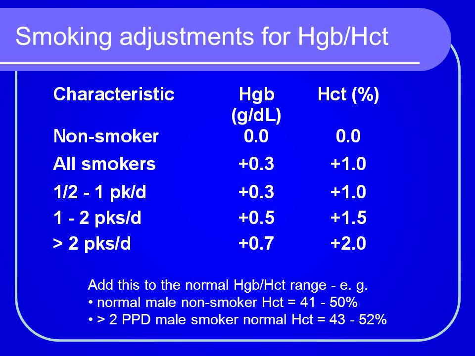 Smoking adjustments for Hgb/Hct