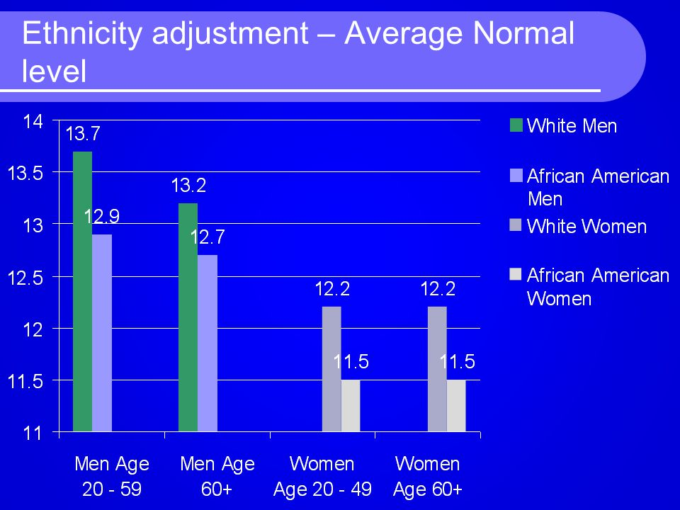 Ethnicity adjustment – Average Normal level