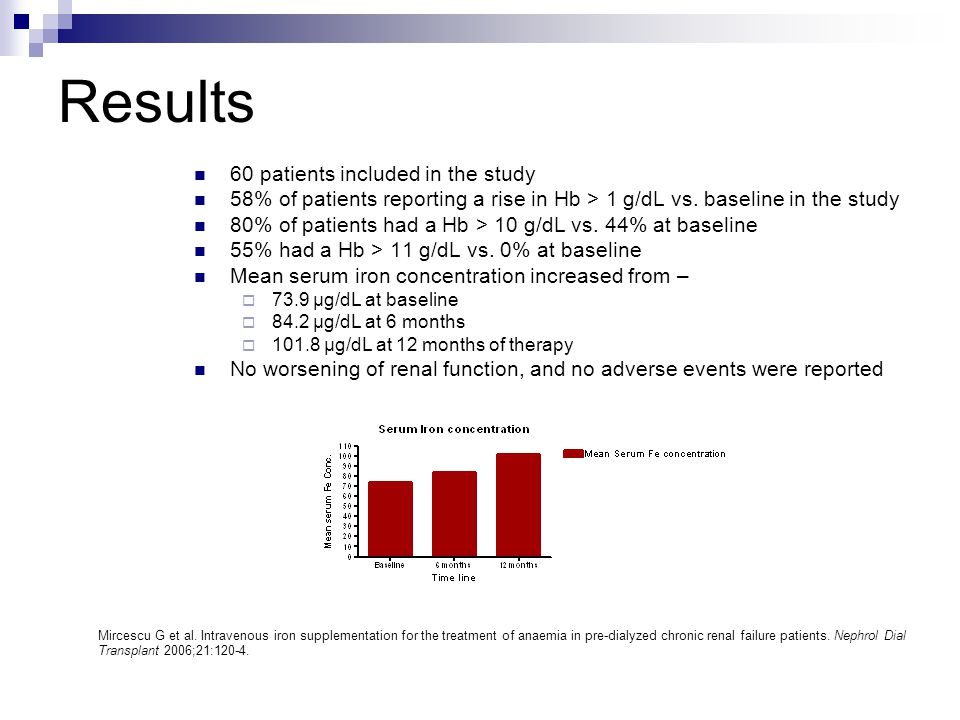 Results 60 patients included in the study