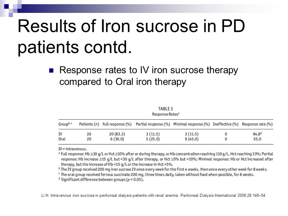 Results of Iron sucrose in PD patients contd.