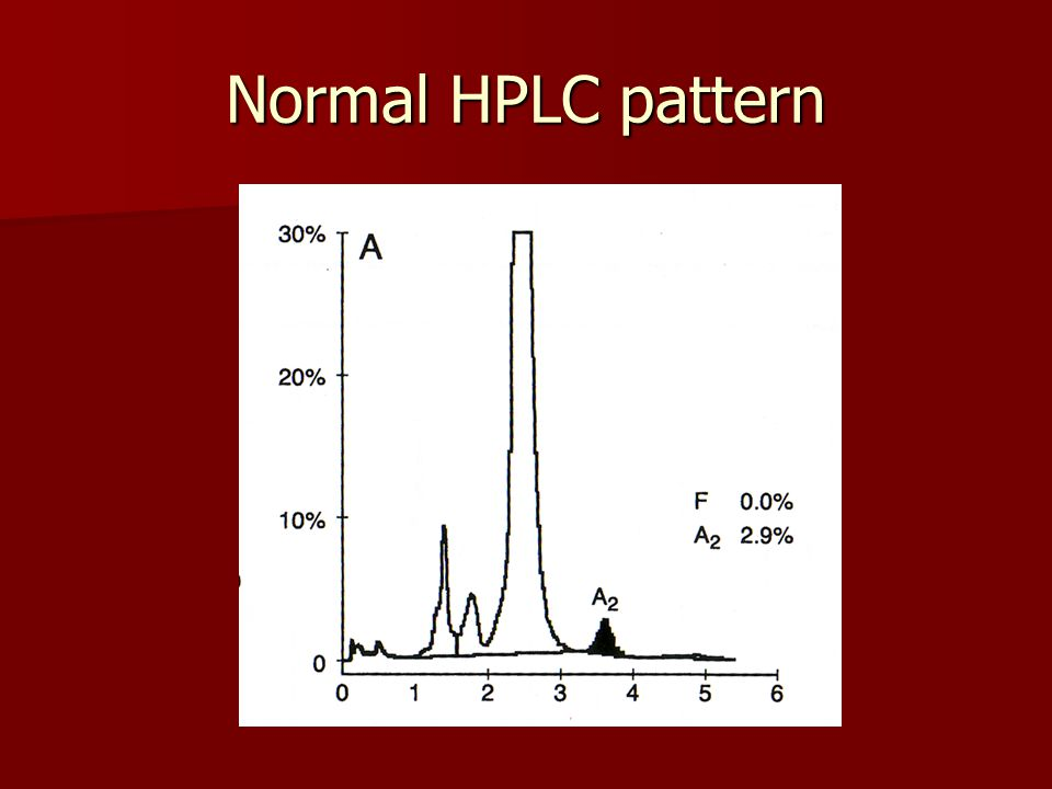 Normal HPLC pattern