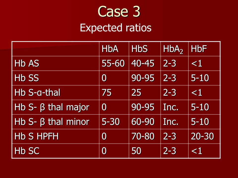 Case 3 Expected ratios HbA HbS HbA2 HbF Hb AS 55-60 40-45 2-3 <1