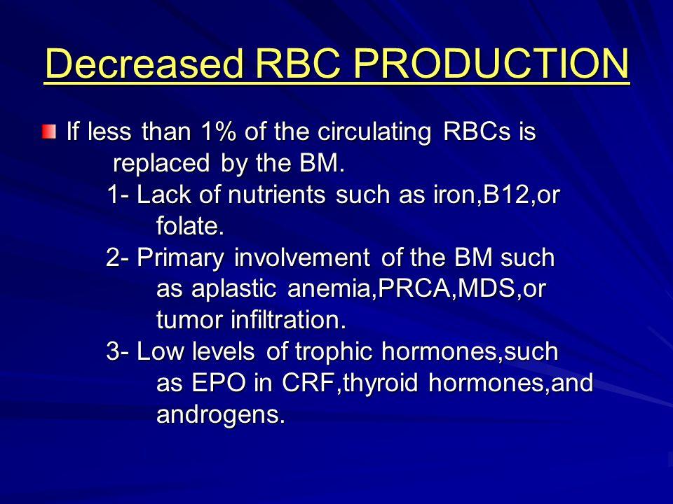 Decreased RBC PRODUCTION