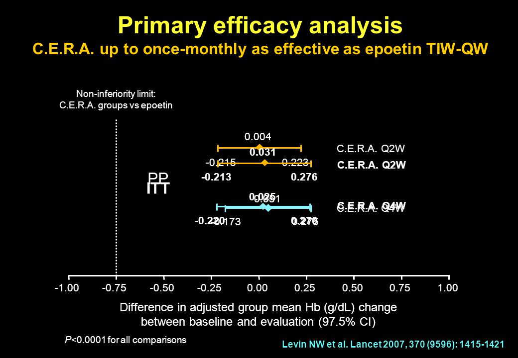 Primary efficacy analysis C. E. R. A