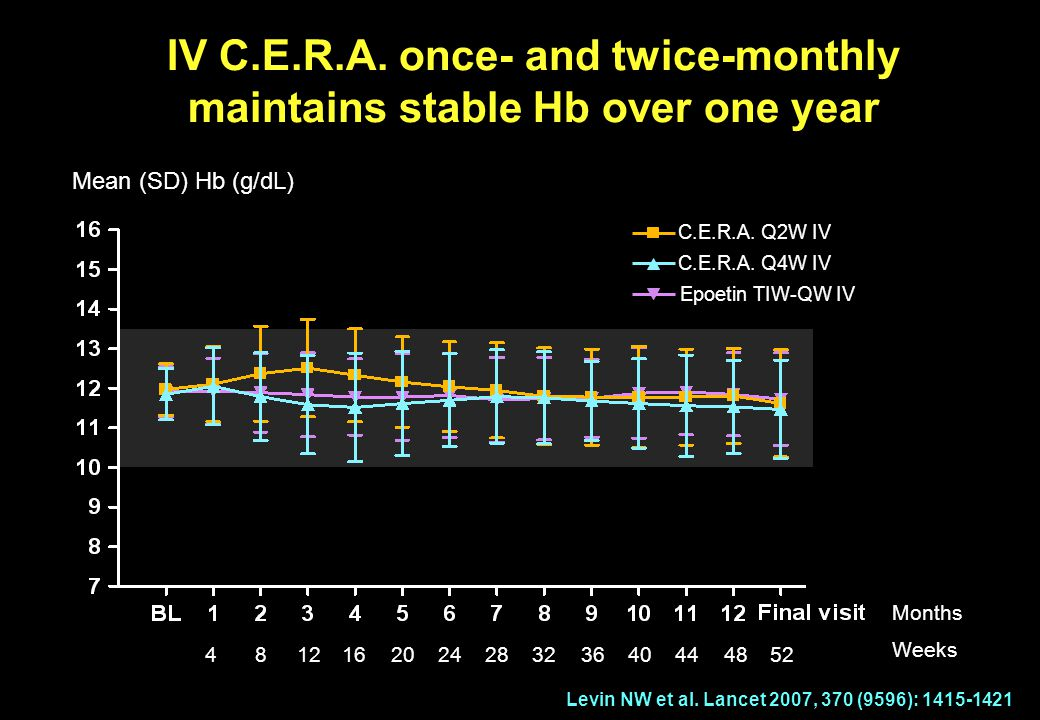 IV C.E.R.A. once- and twice-monthly maintains stable Hb over one year