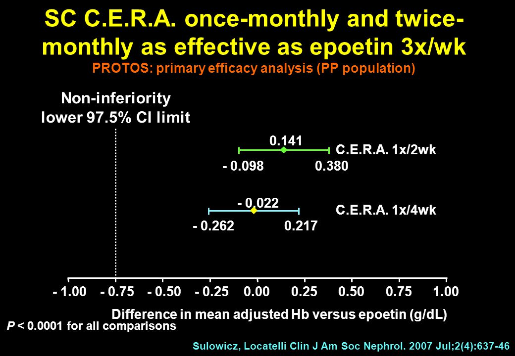SC C.E.R.A. once-monthly and twice-monthly as effective as epoetin 3x/wk PROTOS: primary efficacy analysis (PP population)