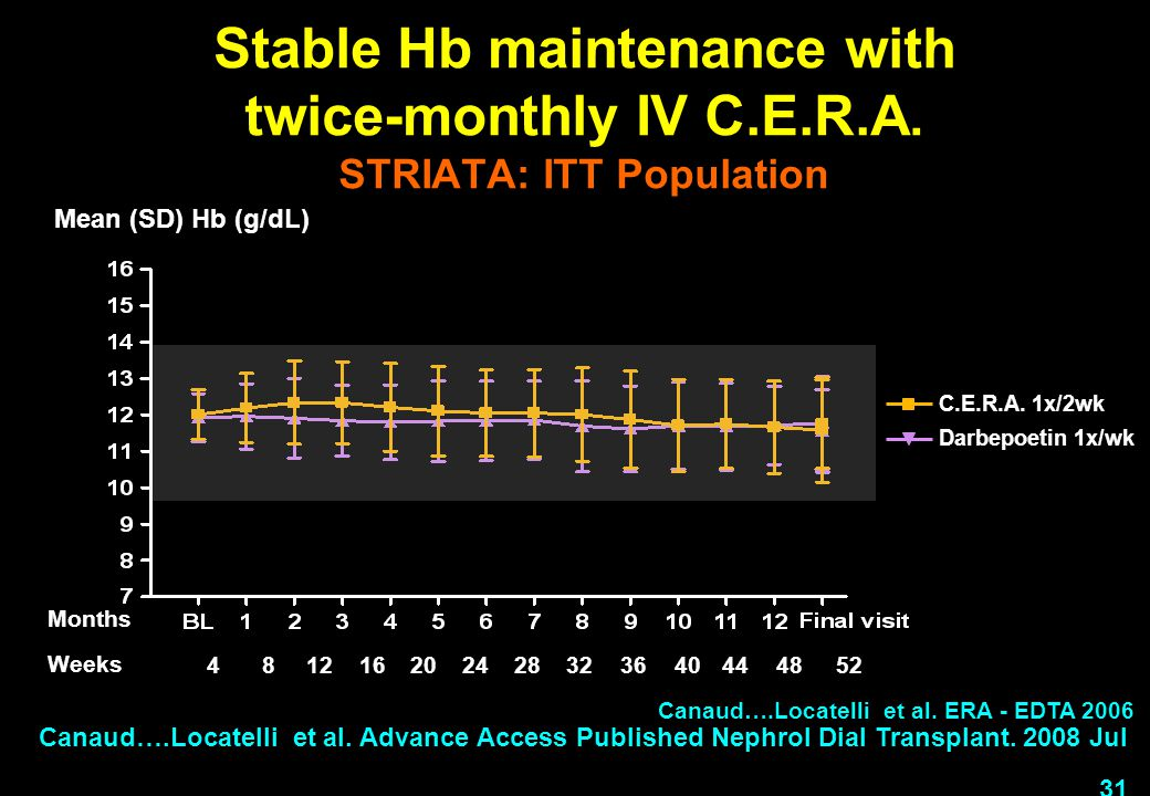 Stable Hb maintenance with twice-monthly IV C. E. R. A