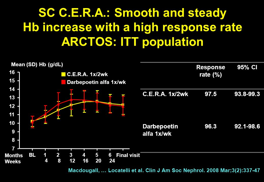 SC C.E.R.A.: Smooth and steady Hb increase with a high response rate ARCTOS: ITT population