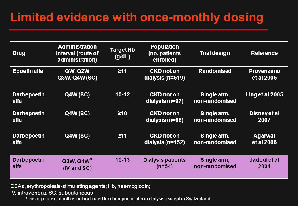 Limited evidence with once-monthly dosing