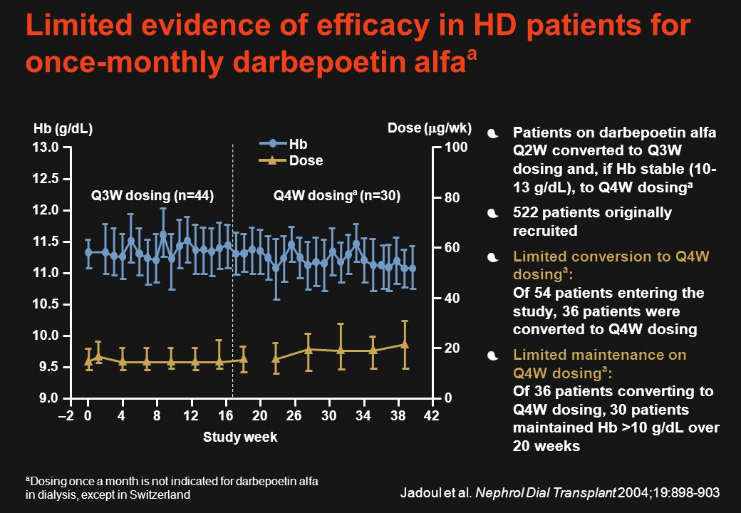 Limited evidence of efficacy in HD patients for once-monthly darbepoetin alfaa