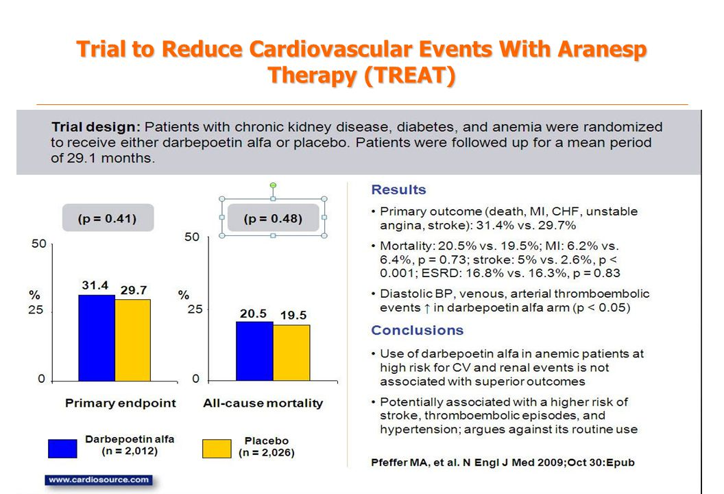 Trial to Reduce Cardiovascular Events With Aranesp Therapy (TREAT)