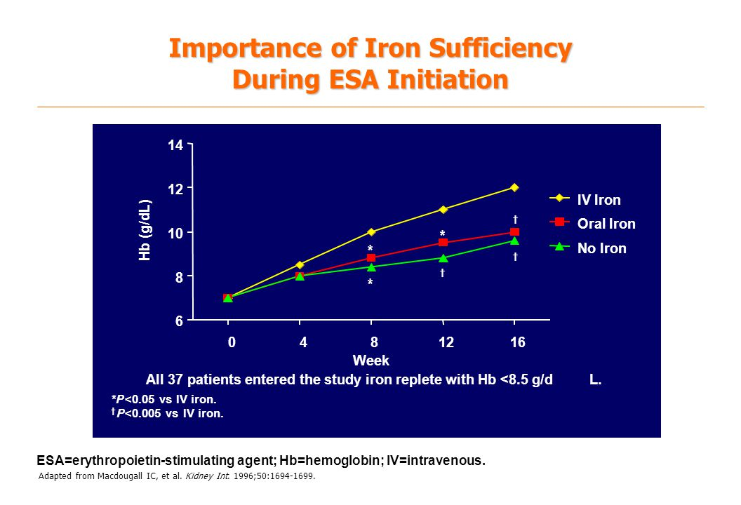 Importance of Iron Sufficiency During ESA Initiation