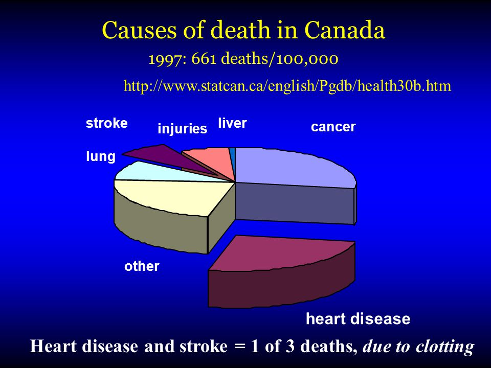 Causes of death in Canada