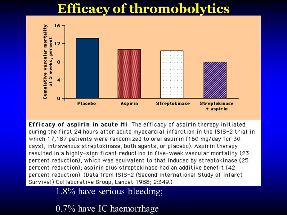 Efficacy of thromobolytics