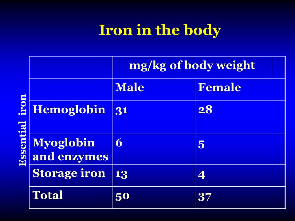 Iron in the body mg/kg of body weight Male Female Hemoglobin 31 28