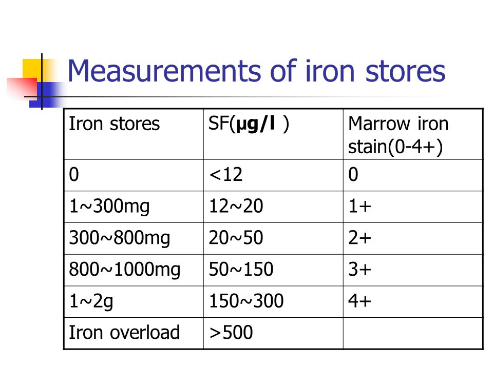 Measurements of iron stores