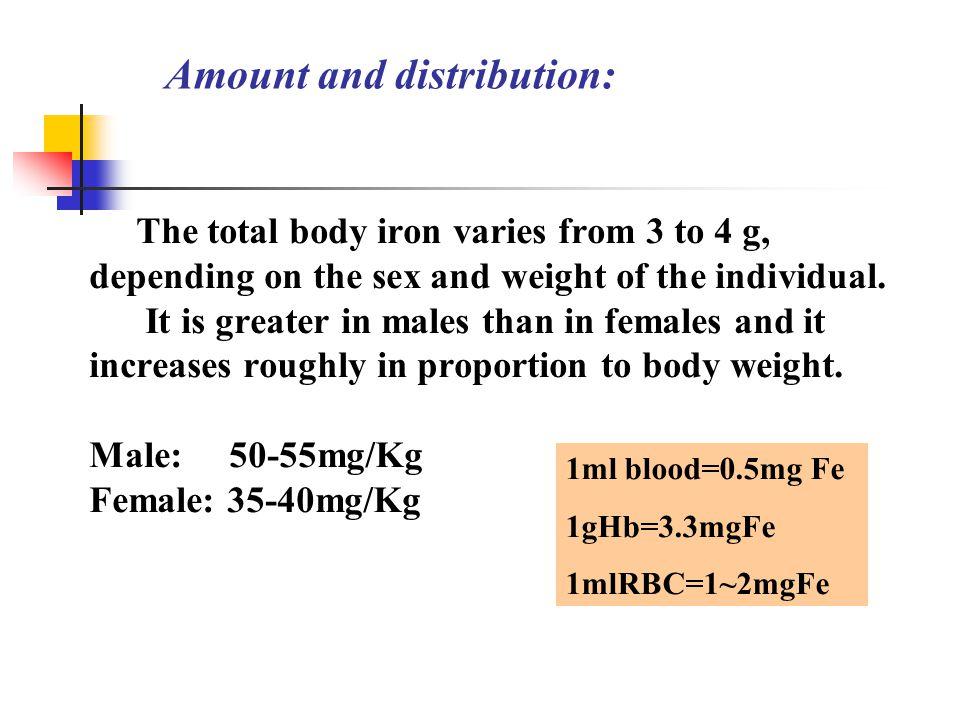 Amount and distribution: