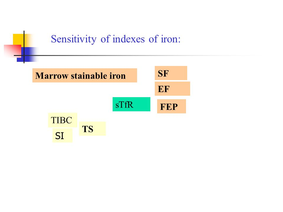 Sensitivity of indexes of iron: