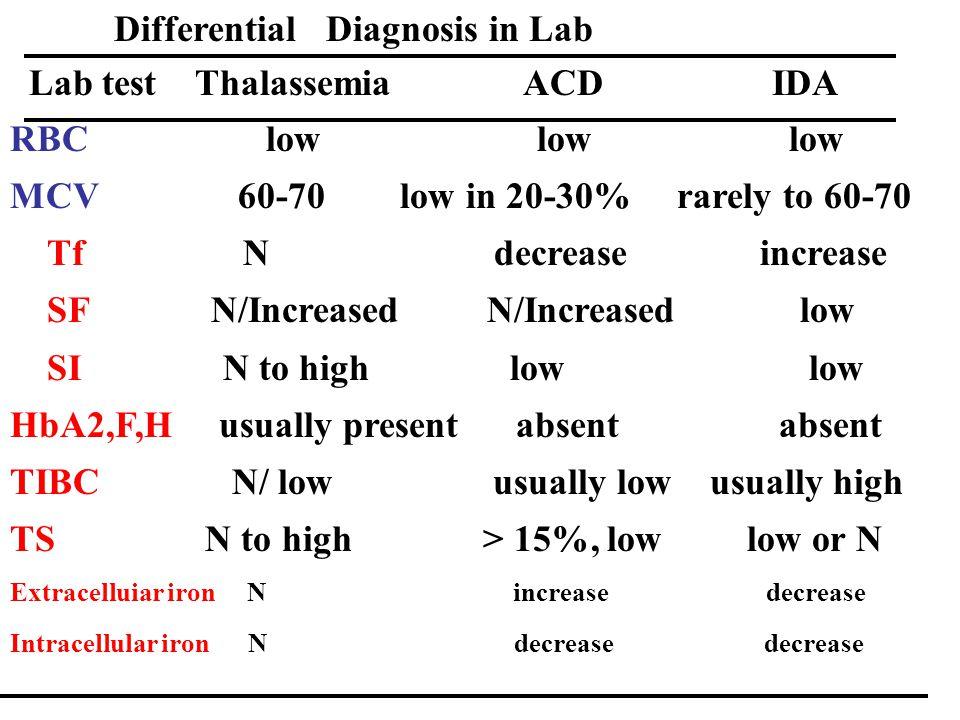 Lab test Thalassemia ACD IDA RBC low low low