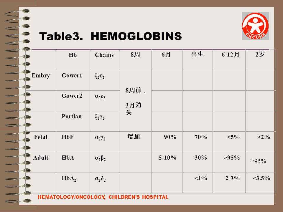 Table3. HEMOGLOBINS Hb Chains 8周 6月 出生 6-12月 2岁 Embry Gower1 ζ2ε2 8周前,
