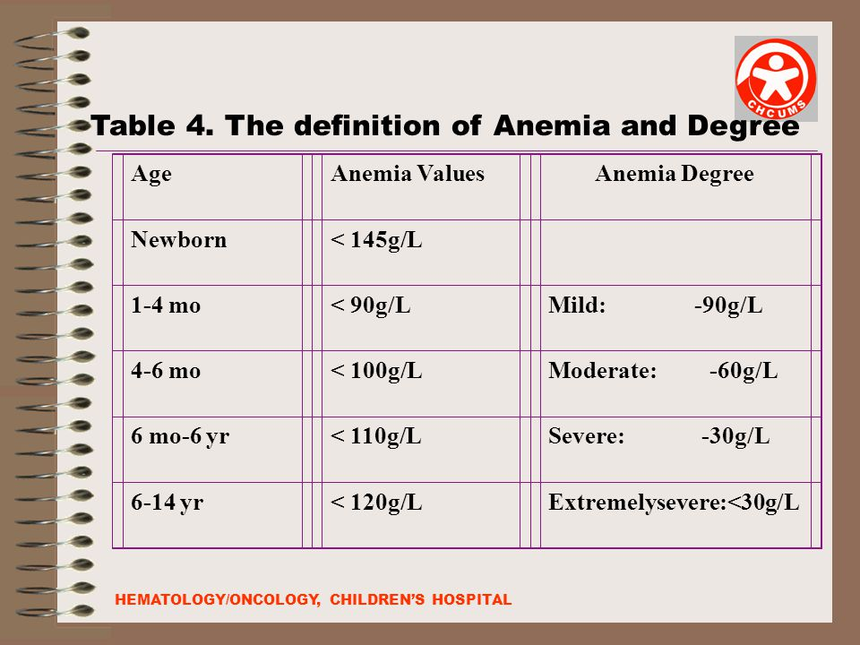 Table 4. The definition of Anemia and Degree