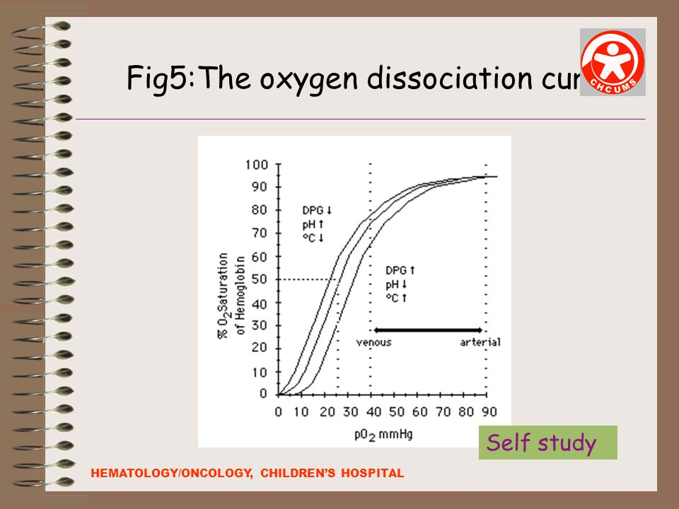 Fig5:The oxygen dissociation curve