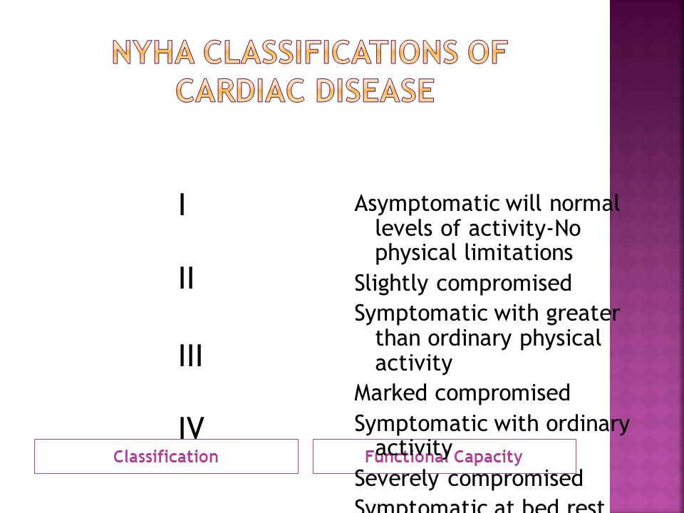 NYHA Classifications of Cardiac Disease