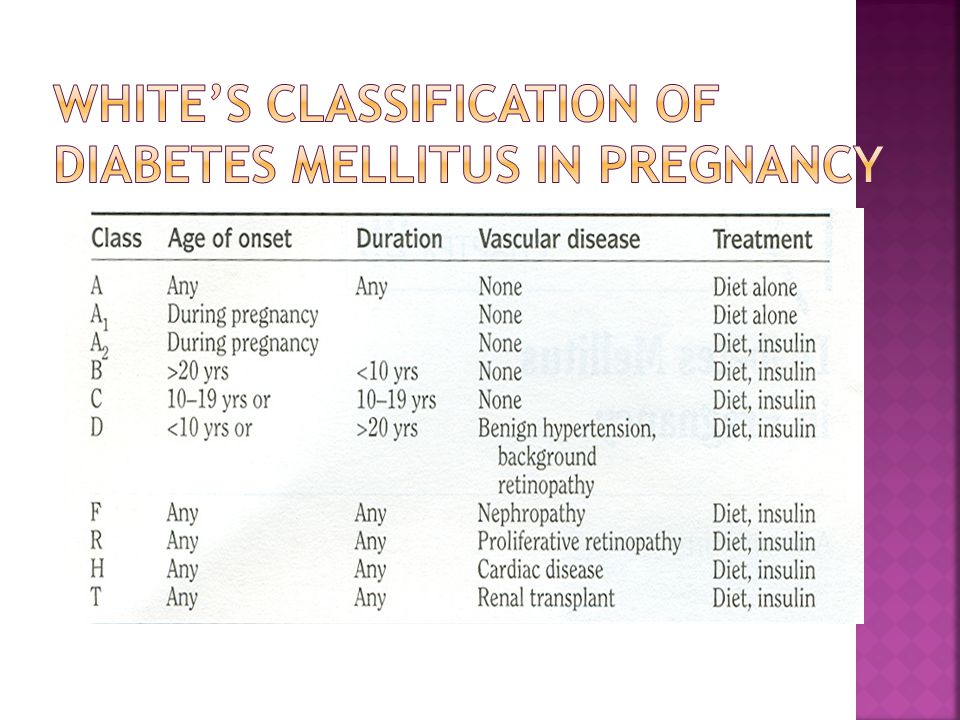 White's Classification of Diabetes Mellitus in Pregnancy
