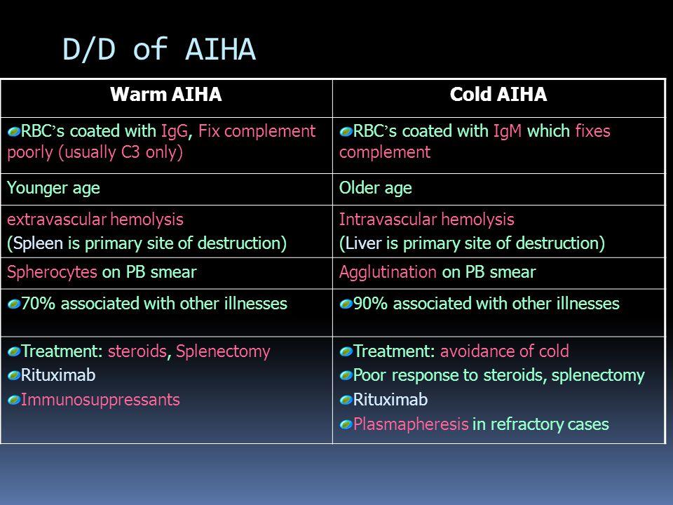 D/D of AIHA Warm AIHA Cold AIHA
