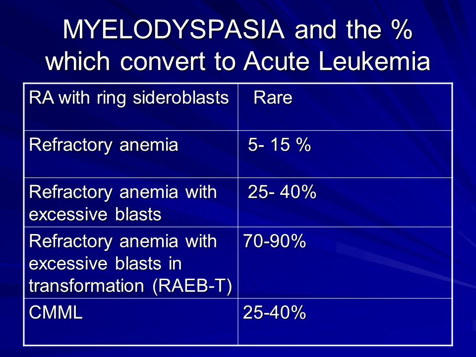 MYELODYSPASIA and the % which convert to Acute Leukemia