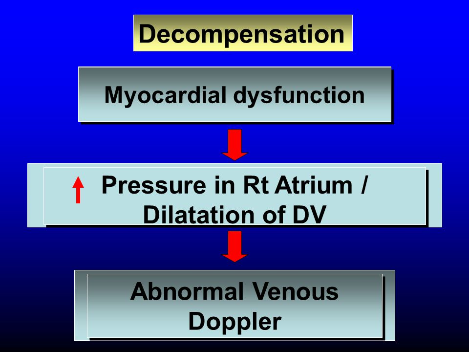 Decompensation Pressure in Rt Atrium / Dilatation of DV
