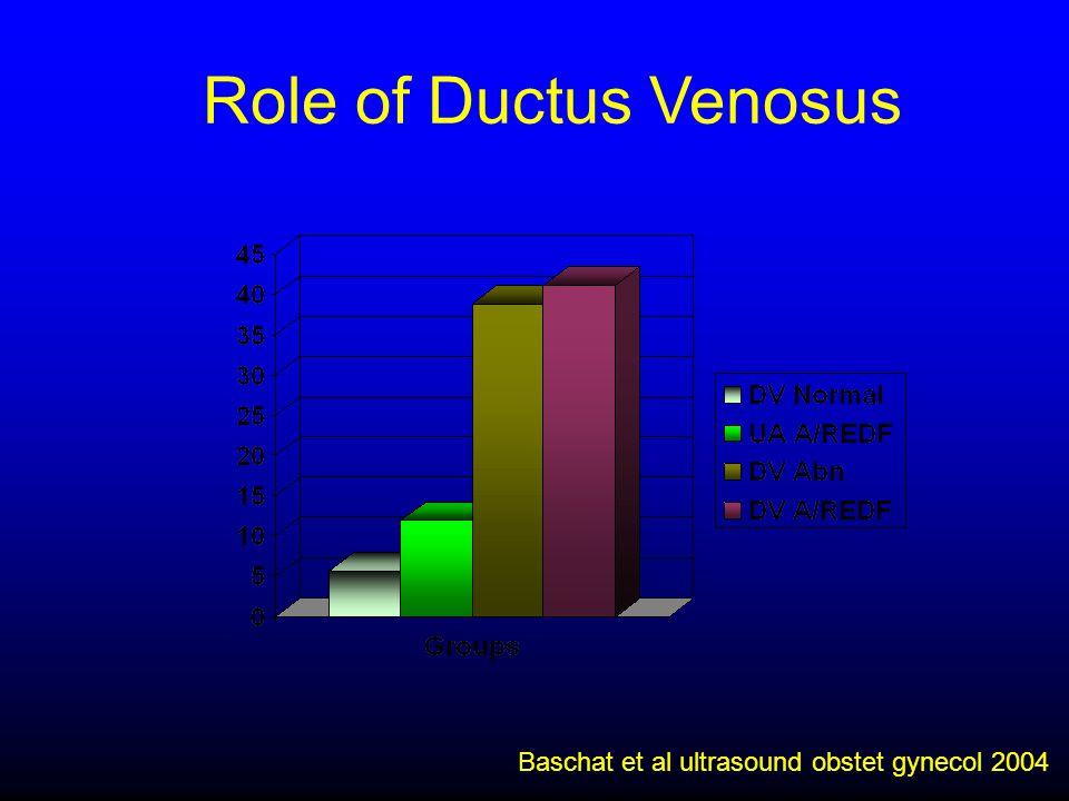 Role of Ductus Venosus Baschat et al ultrasound obstet gynecol 2004 21