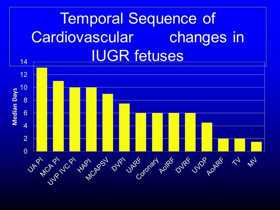 Temporal Sequence of Cardiovascular changes in IUGR fetuses