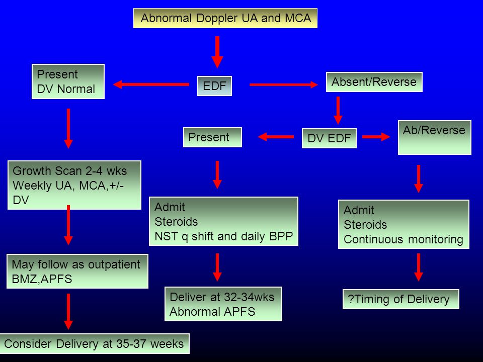 Abnormal Doppler UA and MCA