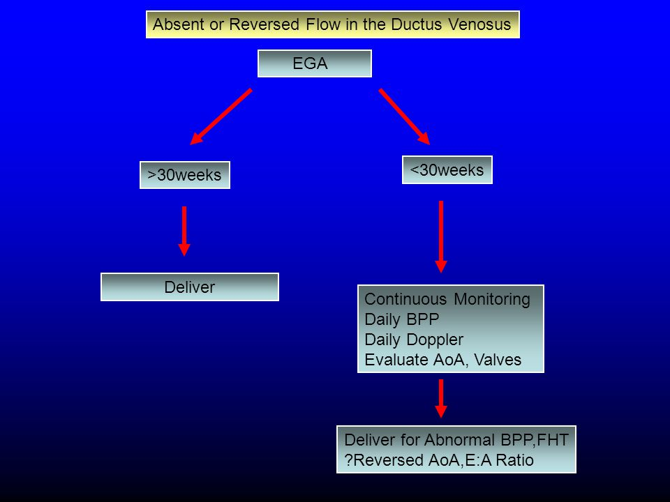 Absent or Reversed Flow in the Ductus Venosus