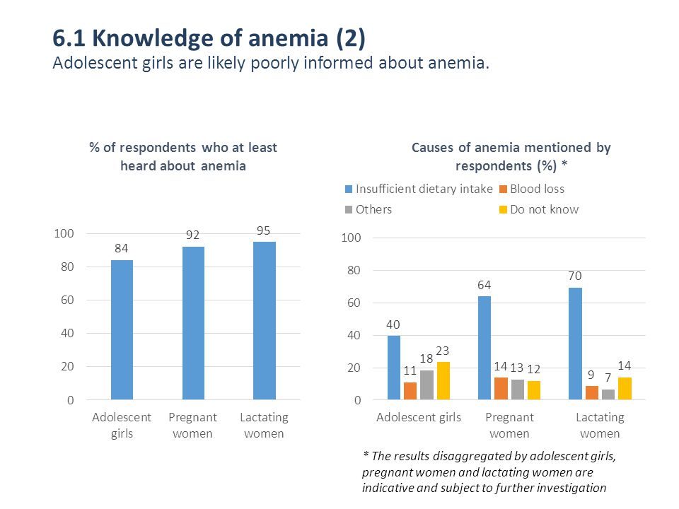 6.1 Knowledge of anemia (2) Adolescent girls are likely poorly informed about anemia.
