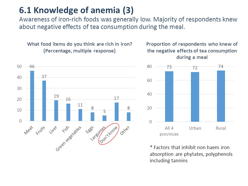 6.1 Knowledge of anemia (3) Awareness of iron-rich foods was generally low. Majority of respondents knew about negative effects of tea consumption during the meal.