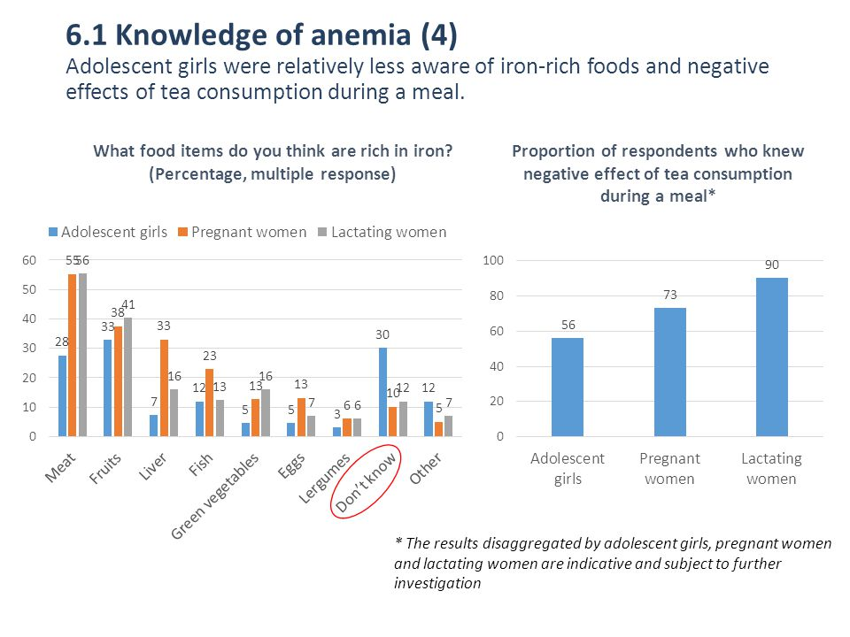 6.1 Knowledge of anemia (4) Adolescent girls were relatively less aware of iron-rich foods and negative effects of tea consumption during a meal.